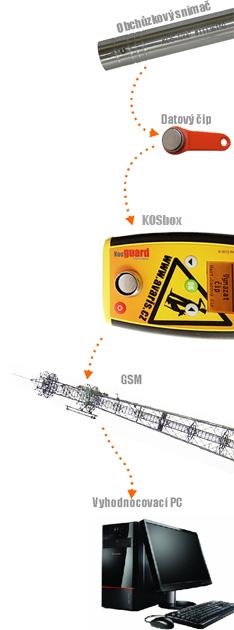 kos-databox-schema-cz