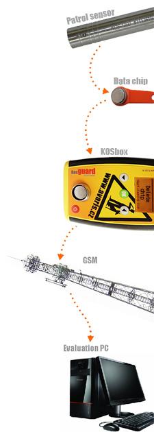 kos-databox-schema-en